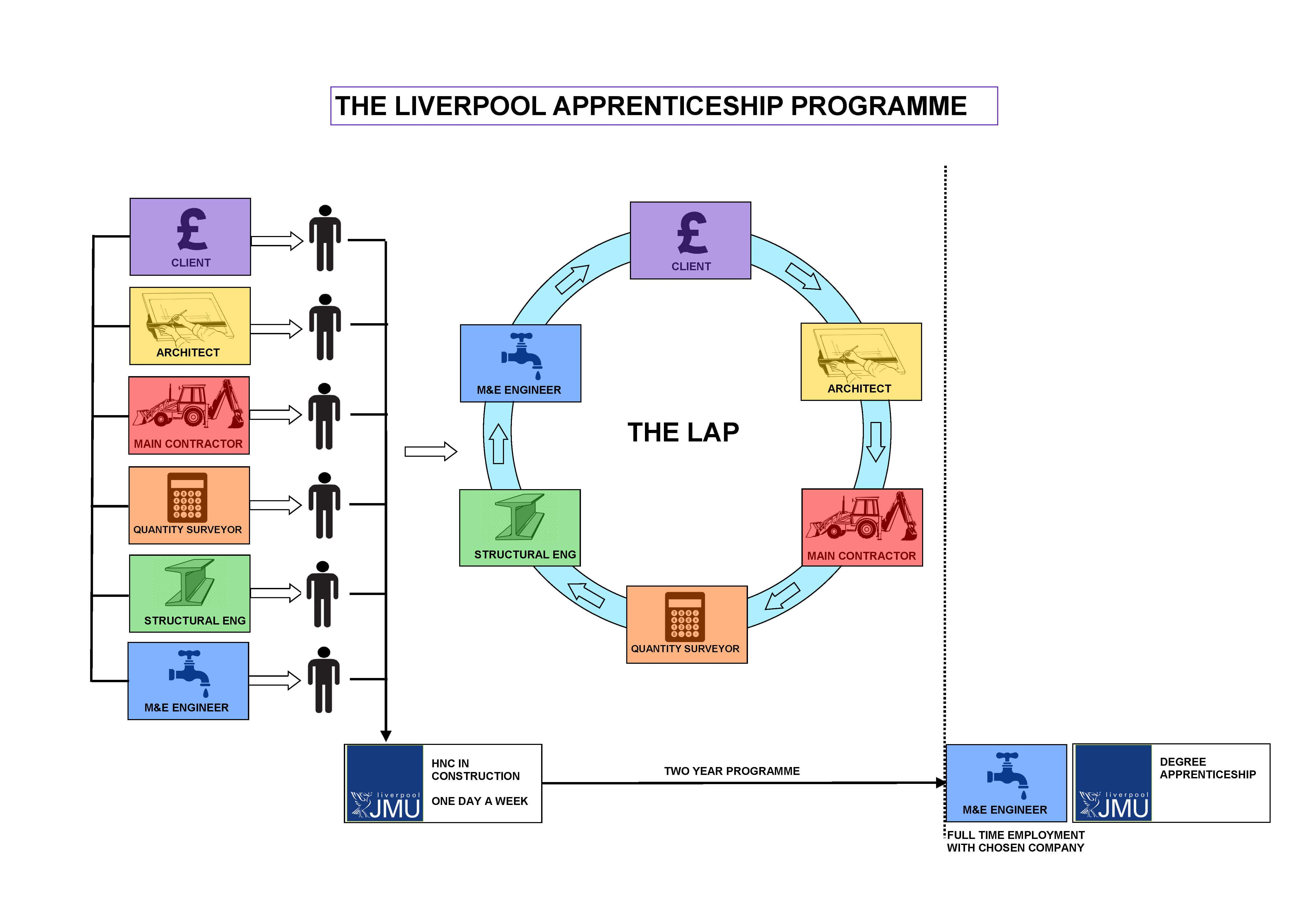 Liverpool Apprenticeship Programme Steven Hunt & Associates